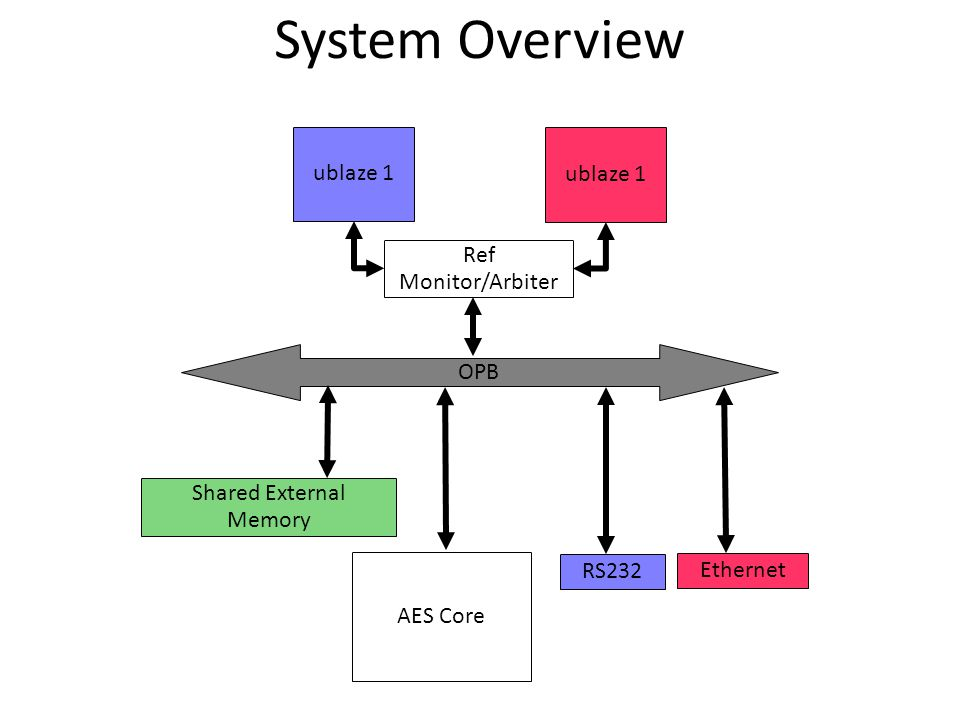 System Overview OPB ublaze 1 Ref Monitor/Arbiter Shared External Memory AES Core RS232 Ethernet