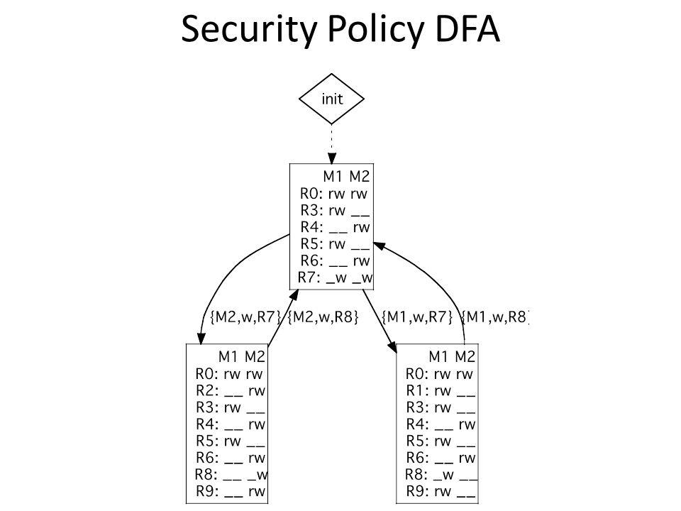 Security Policy DFA