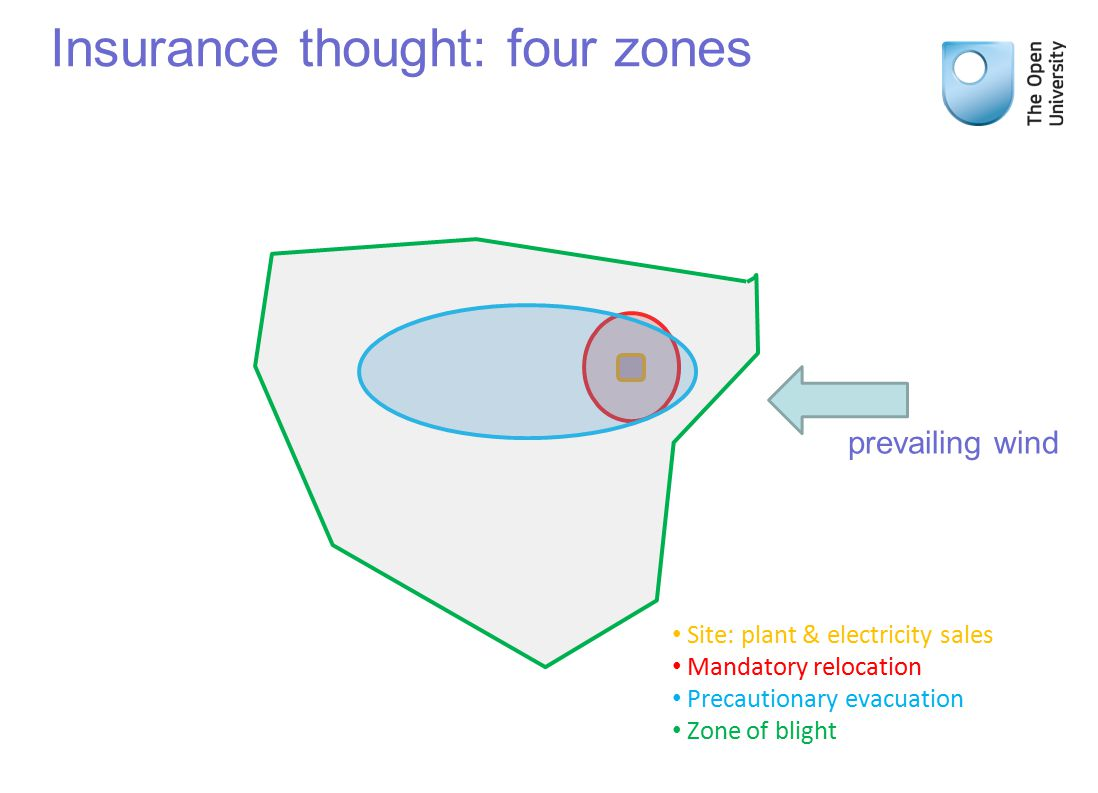 Insurance thought: four zones Prevailing winds Site: plant & electricity sales Mandatory relocation Precautionary evacuation Zone of blight prevailing wind