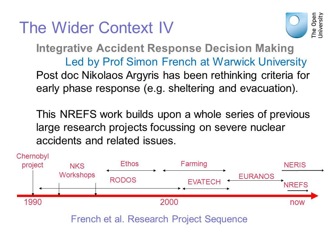 1990 2000now The Wider Context IV Chernobyl project NKS Workshops EthosFarming Integrative Accident Response Decision Making Led by Prof Simon French at Warwick University Post doc Nikolaos Argyris has been rethinking criteria for early phase response (e.g.
