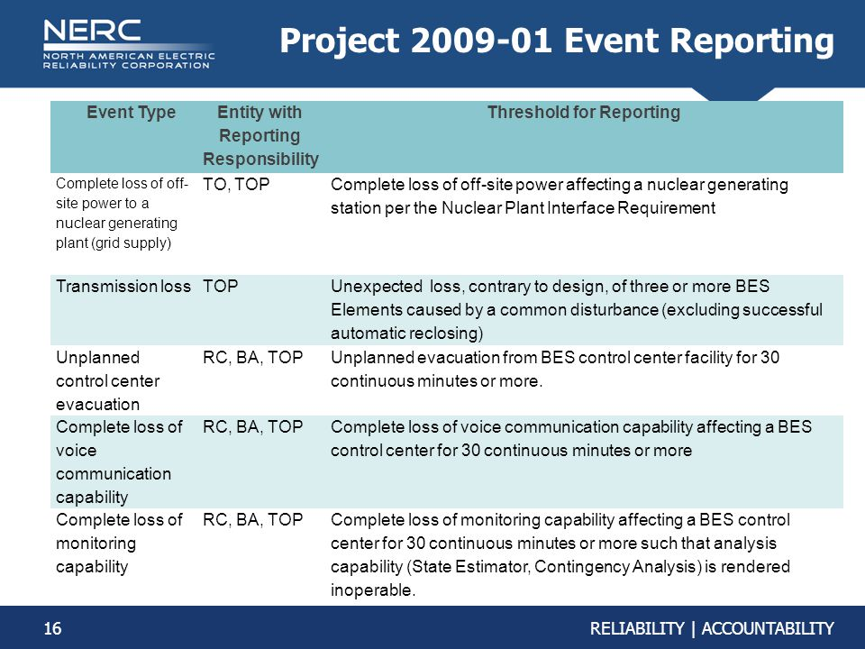 16RELIABILITY | ACCOUNTABILITY Event Type Entity with Reporting Responsibility Threshold for Reporting Complete loss of off- site power to a nuclear g