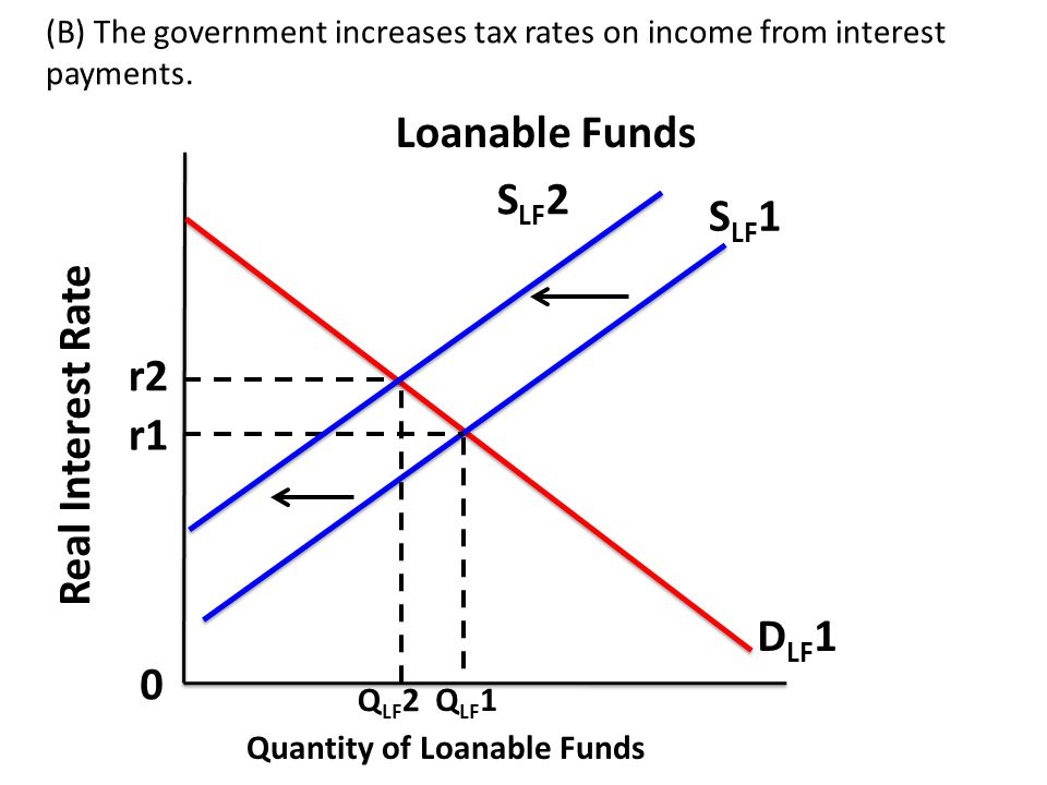 (B) The government increases tax rates on income from interest payments.
