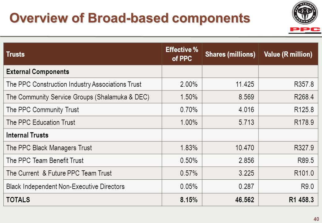 40 Trusts Effective % of PPC Shares (millions)Value (R million) External Components The PPC Construction Industry Associations Trust2.00%11.425R357.8 The Community Service Groups (Shalamuka & DEC)1.50%8.569R268.4 The PPC Community Trust0.70%4.016R125.8 The PPC Education Trust1.00%5.713R178.9 Internal Trusts The PPC Black Managers Trust1.83%10.470R327.9 The PPC Team Benefit Trust0.50%2.856R89.5 The Current & Future PPC Team Trust0.57%3.225R101.0 Black Independent Non-Executive Directors0.05%0.287R9.0 TOTALS8.15%46.562 R1 458.3 Overview of Broad-based components