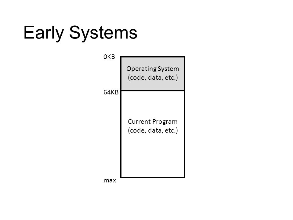 Early Systems Operating System (code, data, etc.) Current Program (code, data, etc.) 0KB 64KB max