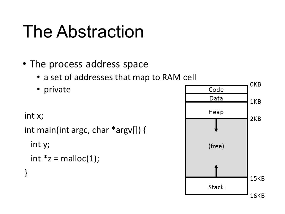 The Abstraction The process address space a set of addresses that map to RAM cell private int x; int main(int argc, char *argv[]) { int y; int *z = malloc(1); } Code Data Heap (free) Stack 0KB 1KB 2KB 15KB 16KB