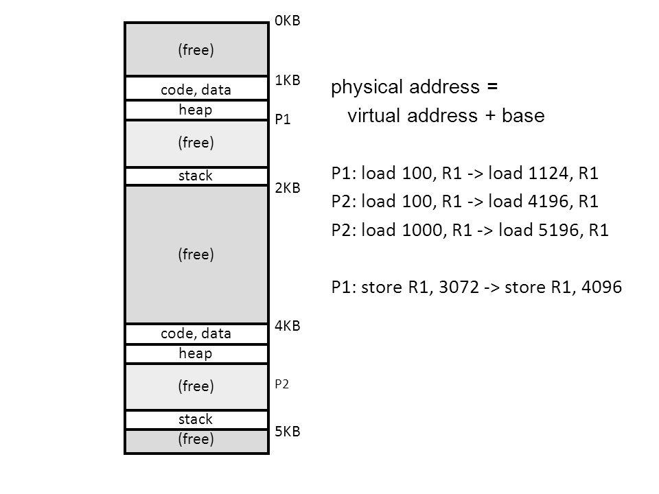 (free) code, data heap (free) stack (free) code, data heap (free) stack (free) 0KB 1KB P1 2KB 4KB P2 5KB physical address = virtual address + base P1: load 100, R1 -> load 1124, R1 P2: load 100, R1 -> load 4196, R1 P2: load 1000, R1 -> load 5196, R1 P1: store R1, 3072 -> store R1, 4096