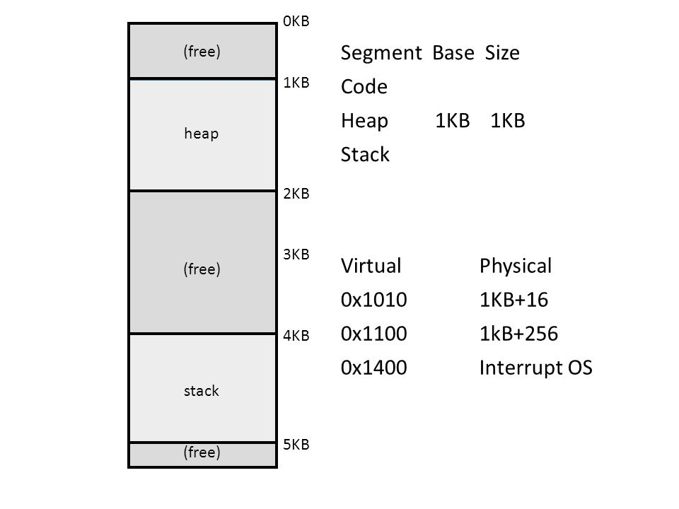 (free) heap (free) stack (free) 0KB 1KB 2KB 3KB 4KB 5KB Virtual 0x1010 0x1100 0x1400 Physical 1KB+16 1kB+256 Interrupt OS Segment Base Size Code Heap 1KB 1KB Stack