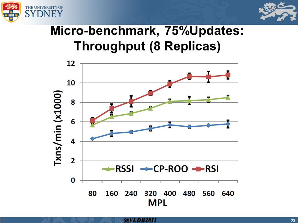 Micro-benchmark, 75%Updates: Throughput (8 Replicas) 23