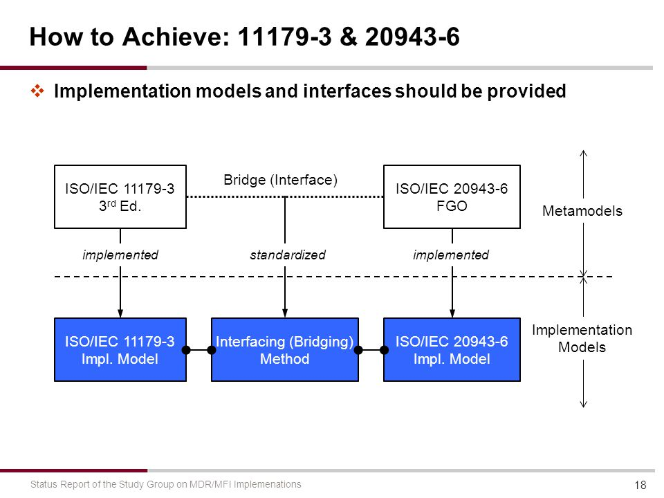 How to Achieve: 11179-3 & 20943-6  Implementation models and interfaces should be provided 18 Status Report of the Study Group on MDR/MFI Implemenations ISO/IEC 11179-3 3 rd Ed.