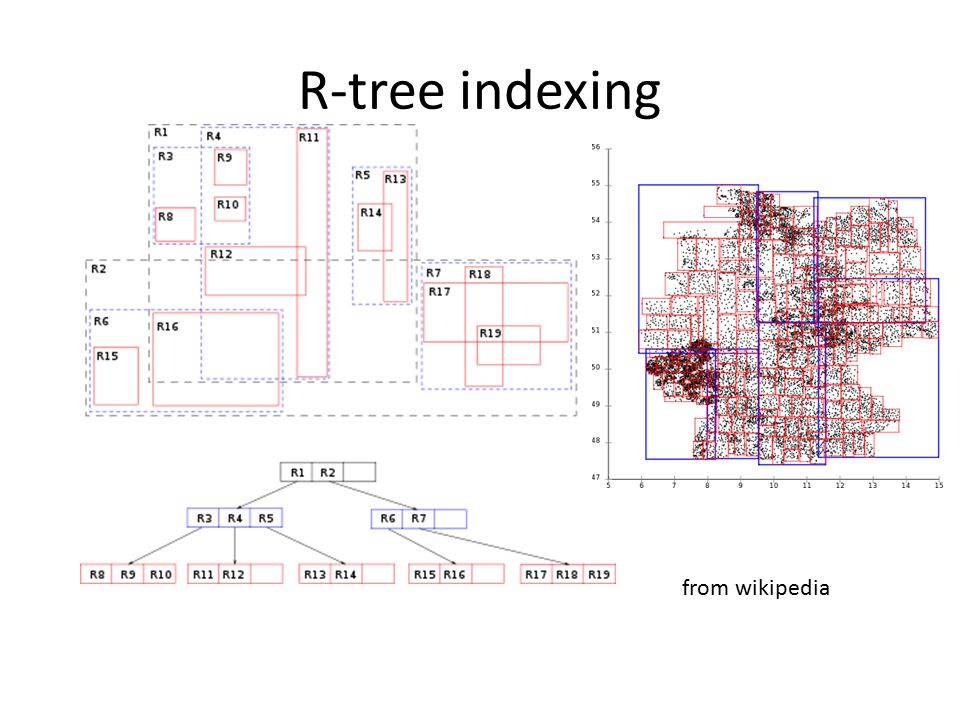 R-tree indexing from wikipedia