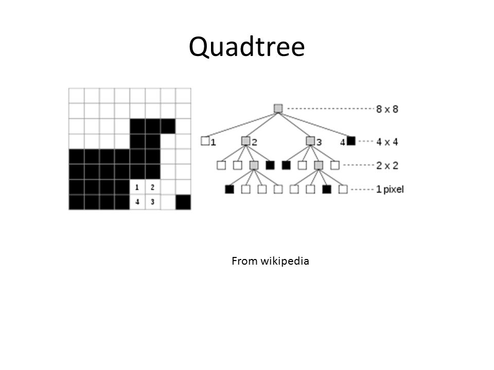 Quadtree From wikipedia