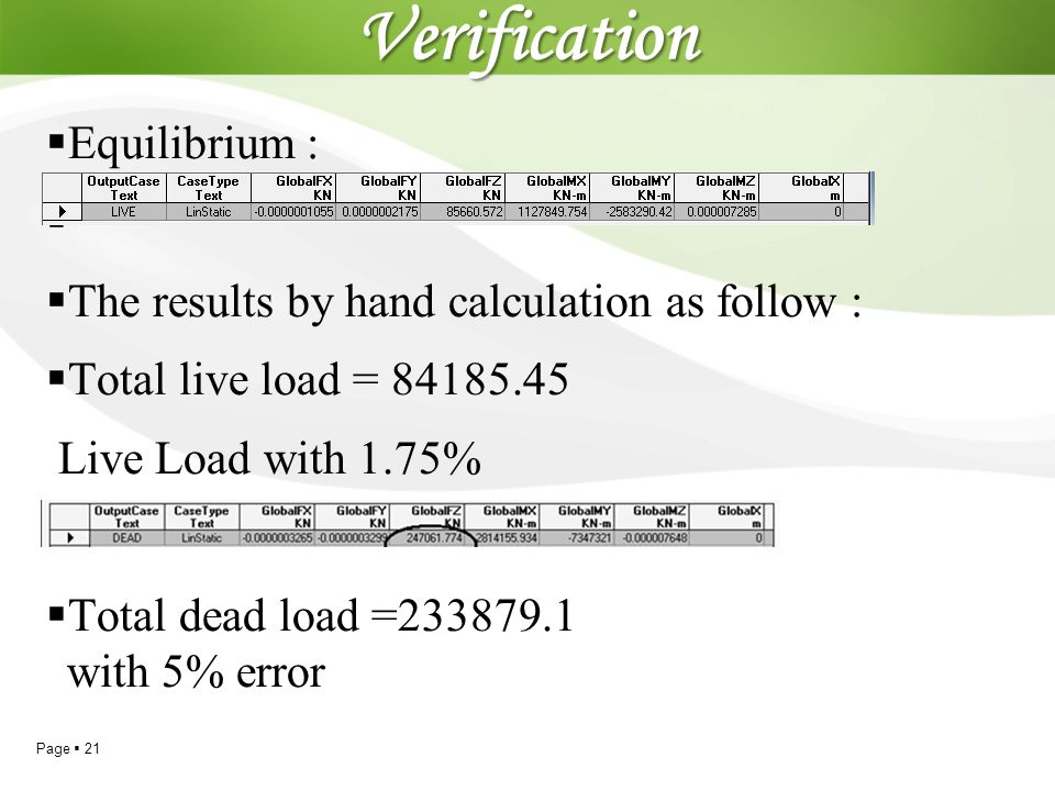 Page  21 Verification  Equilibrium :   The results by hand calculation as follow :  Total live load = 84185.45 Live Load with 1.75%  Total dead