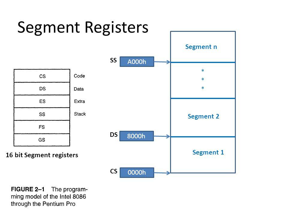 Segment Registers 16 bit Segment registers ****** Segment 1 Segment 2 Segment n 0000h CS 8000h DS A000h SS