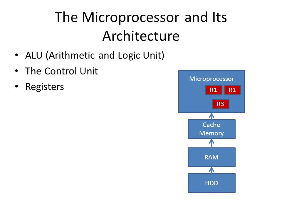 The Microprocessor and Its Architecture ALU (Arithmetic and Logic Unit) The Control Unit Registers HDD RAM Cache Memory Microprocessor R1 R3