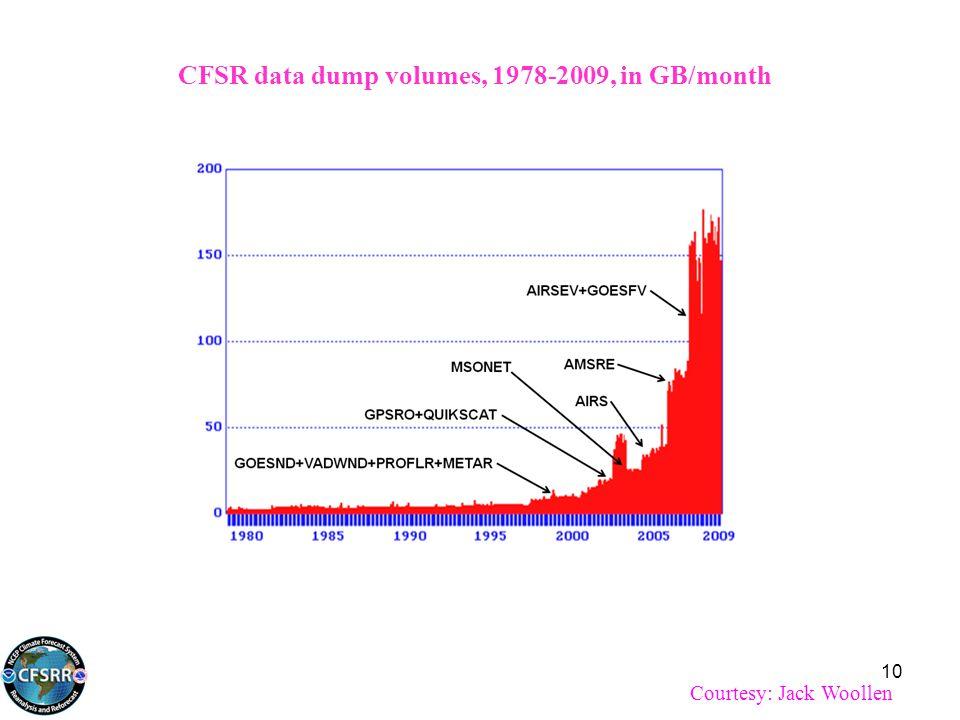 CFSR data dump volumes, 1978-2009, in GB/month Courtesy: Jack Woollen 10