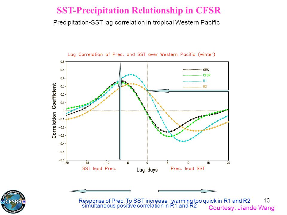 SST-Precipitation Relationship in CFSR Precipitation-SST lag correlation in tropical Western Pacific simultaneous positive correlation in R1 and R2 Response of Prec.