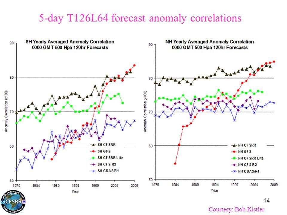 5-day T126L64 forecast anomaly correlations Courtesy: Bob Kistler 14
