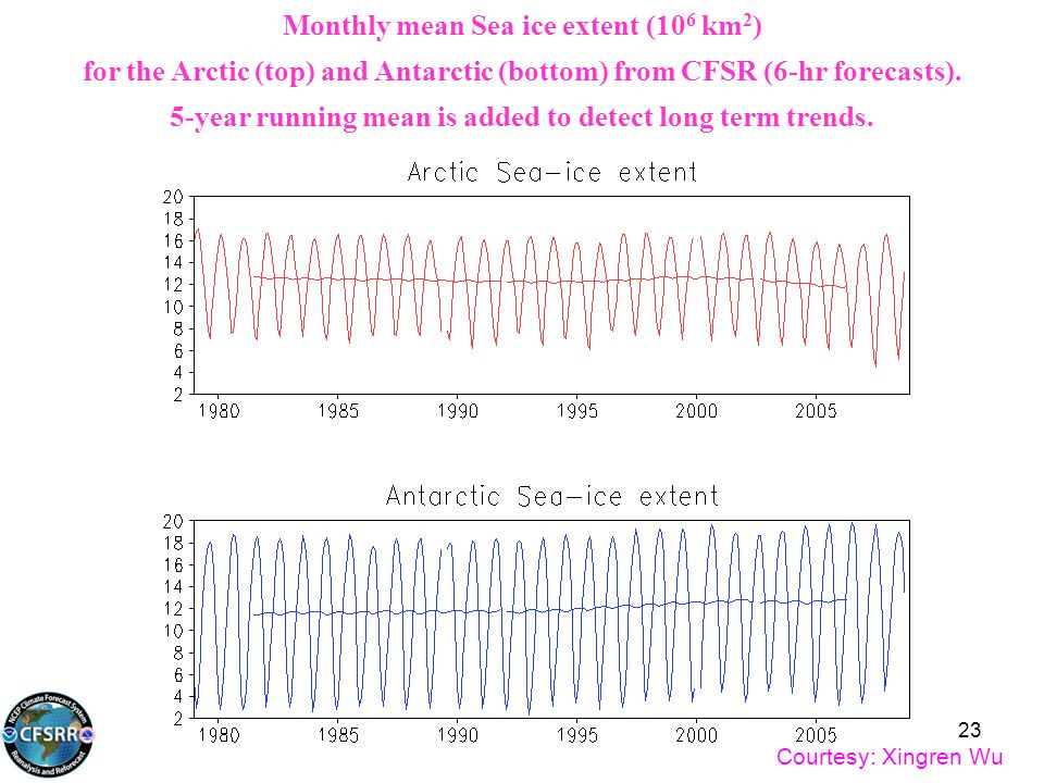 Monthly mean Sea ice extent (10 6 km 2 ) for the Arctic (top) and Antarctic (bottom) from CFSR (6-hr forecasts). 5-year running mean is added to detec