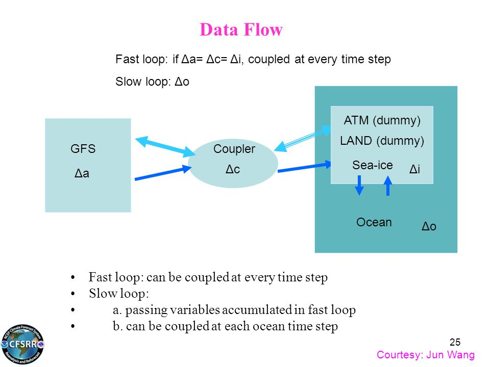 Data Flow Fast loop: if Δa= Δc= Δi, coupled at every time step Slow loop: Δo ΔoΔo GFSCoupler Sea-ice Ocean ATM (dummy) ΔcΔc ΔaΔa ΔiΔi LAND (dummy) Cou