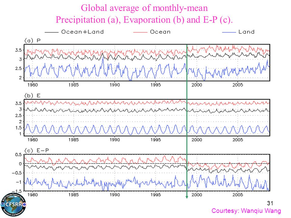 Global average of monthly-mean Precipitation (a), Evaporation (b) and E-P (c). Courtesy: Wanqiu Wang 31