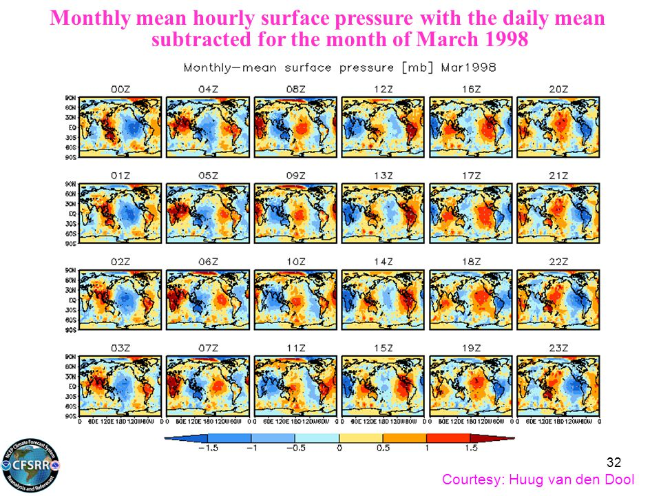Monthly mean hourly surface pressure with the daily mean subtracted for the month of March 1998 Courtesy: Huug van den Dool 32