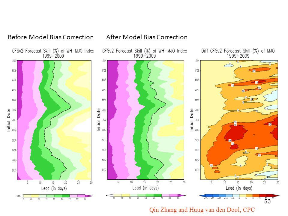 Before Model Bias CorrectionAfter Model Bias Correction Qin Zhang and Huug van den Dool, CPC 53
