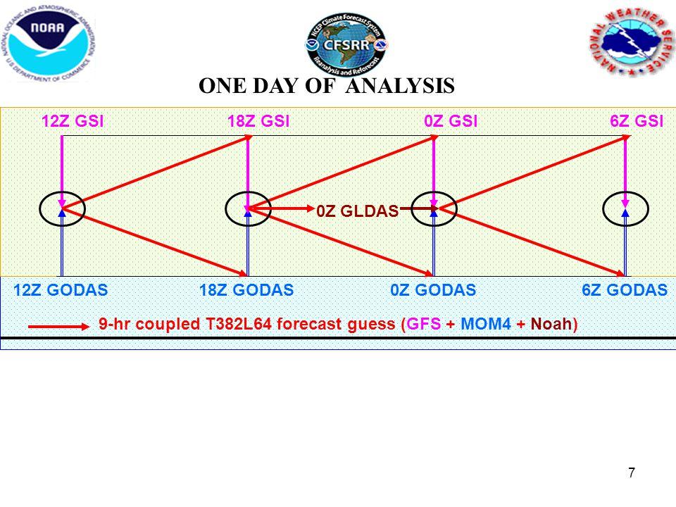 12Z GSI18Z GSI0Z GSI 9-hr coupled T382L64 forecast guess (GFS + MOM4 + Noah) 12Z GODAS 0Z GLDAS 6Z GSI ONE DAY OF ANALYSIS 18Z GODAS0Z GODAS6Z GODAS 7