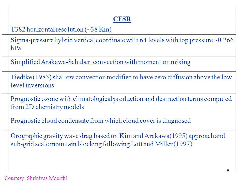 2-meter volumetric soil moisture climatology of CFSR for Nov averaged over 1980-2008.