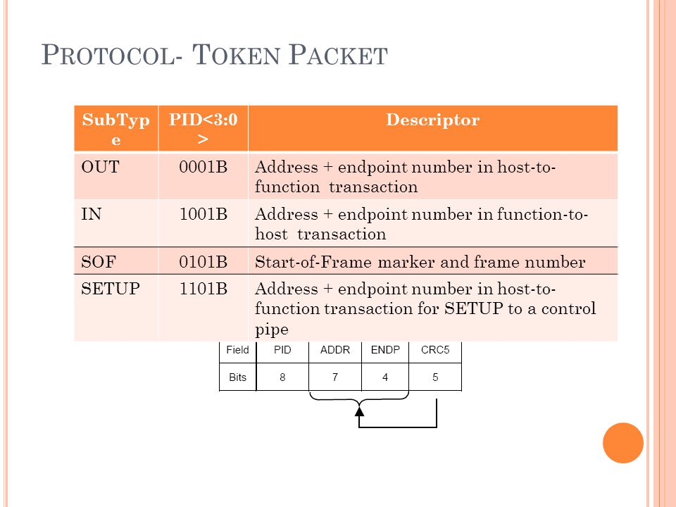 P ROTOCOL - T OKEN P ACKET SubTyp e PID Descriptor OUT0001BAddress + endpoint number in host-to- function transaction IN1001BAddress + endpoint number in function-to- host transaction SOF0101BStart-of-Frame marker and frame number SETUP1101BAddress + endpoint number in host-to- function transaction for SETUP to a control pipe