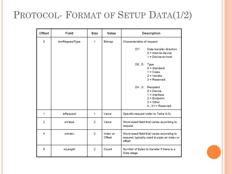 P ROTOCOL - F ORMAT OF S ETUP D ATA (1/2)