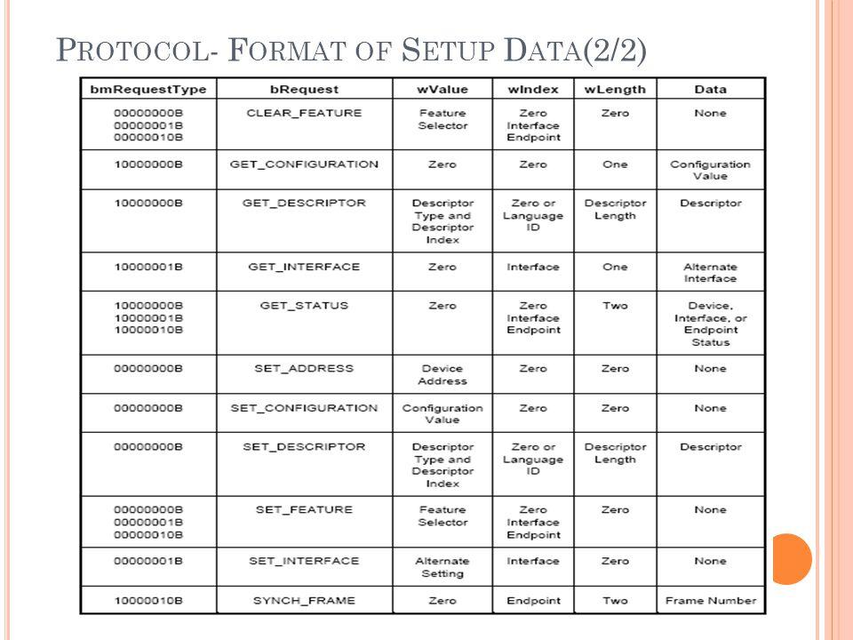 P ROTOCOL - F ORMAT OF S ETUP D ATA (2/2)
