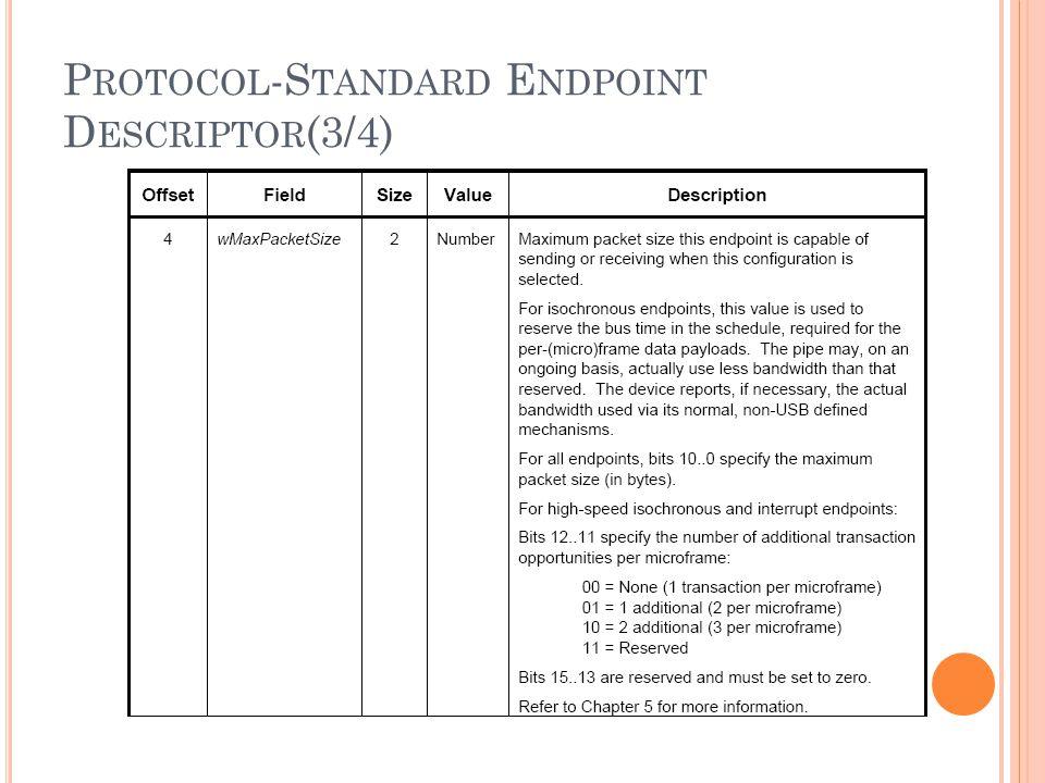 P ROTOCOL -S TANDARD E NDPOINT D ESCRIPTOR (3/4)