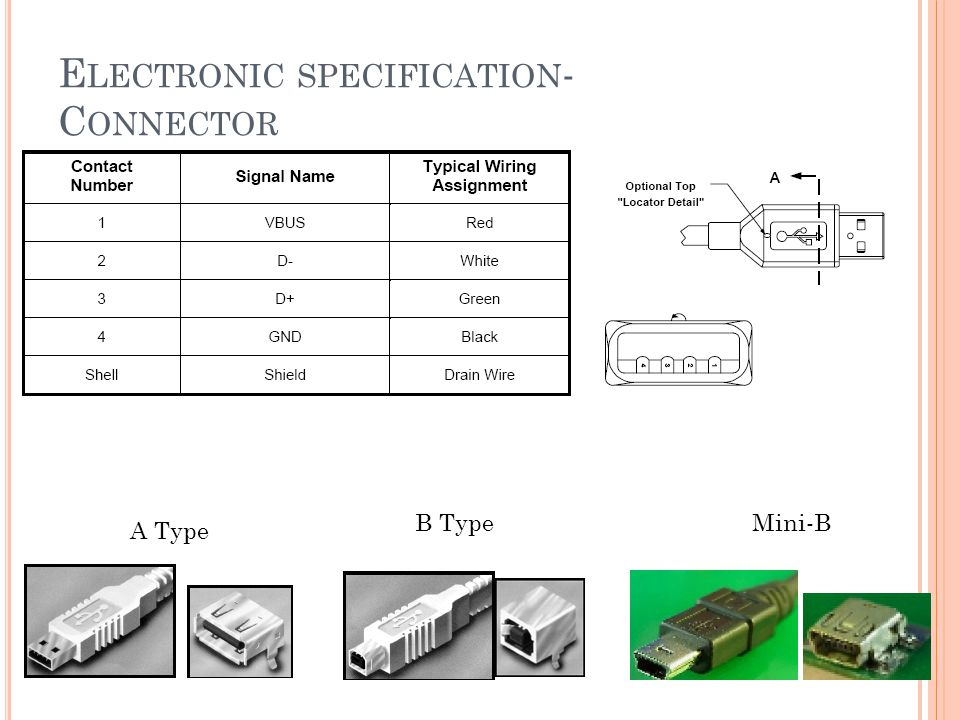 E LECTRONIC SPECIFICATION - C ONNECTOR A Type B TypeMini-B