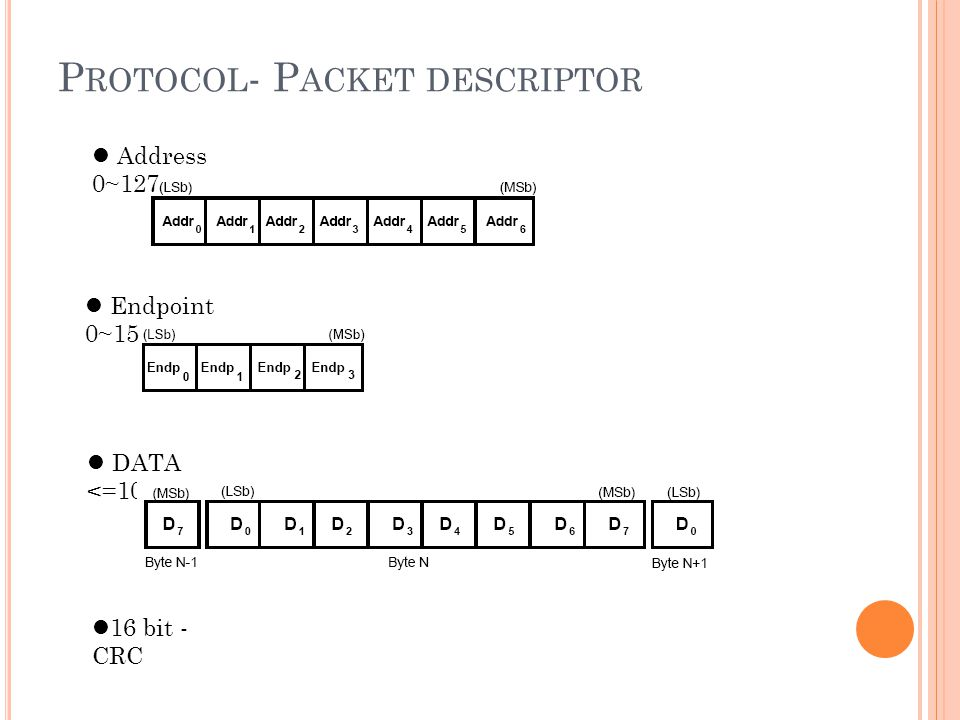 P ROTOCOL - P ACKET DESCRIPTOR 16 bit - CRC DATA <=1024 Endpoint 0~15 Address 0~127