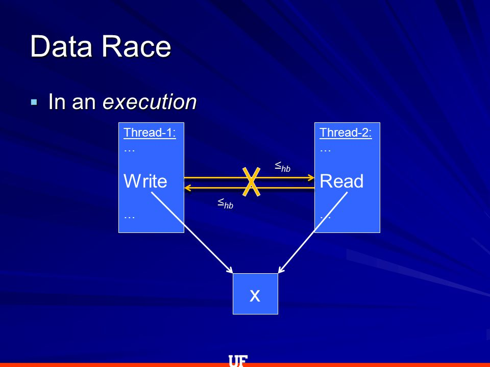  In an execution Data Race Thread-1: … Write … Thread-2: … Read … x ≤ hb