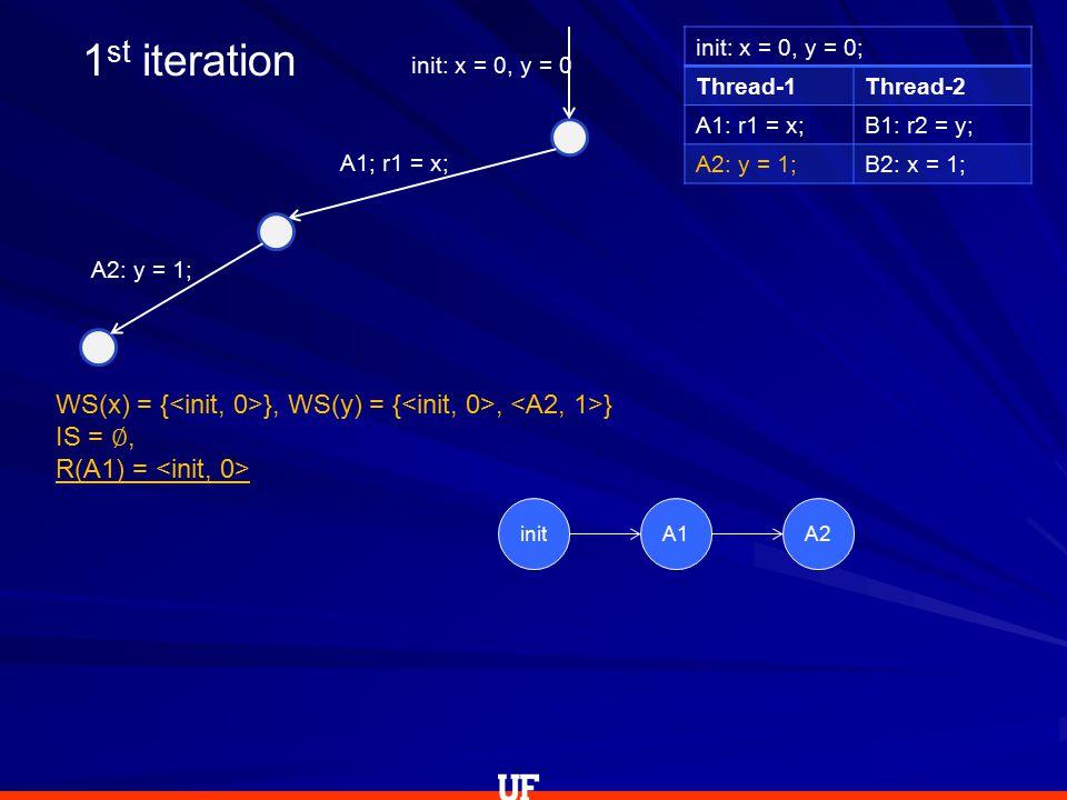 init: x = 0, y = 0; Thread-1Thread-2 A1: r1 = x;B1: r2 = y; A2: y = 1;B2: x = 1; init: x = 0, y = 0 WS(x) = { }, WS(y) = {, } IS = ∅, R(A1) = A1; r1 = x; A2: y = 1; 1 st iteration initA1A2