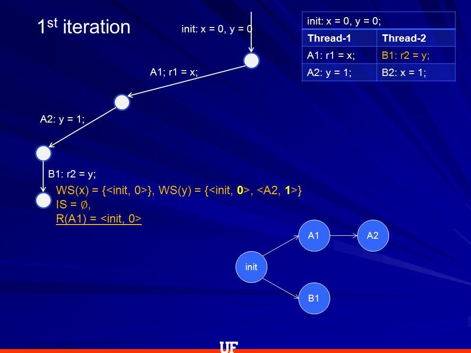 init: x = 0, y = 0; Thread-1Thread-2 A1: r1 = x;B1: r2 = y; A2: y = 1;B2: x = 1; init: x = 0, y = 0 WS(x) = { }, WS(y) = {, } IS = ∅, R(A1) = A1; r1 = x; A2: y = 1; B1: r2 = y; 1 st iteration init A1A2 B1