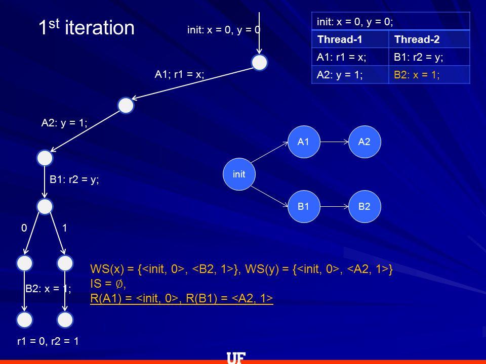 init: x = 0, y = 0; Thread-1Thread-2 A1: r1 = x;B1: r2 = y; A2: y = 1;B2: x = 1; init: x = 0, y = 0 A1; r1 = x; A2: y = 1; B1: r2 = y; 0 B2: x = 1; r1 = 0, r2 = 1 1 WS(x) = {, }, WS(y) = {, } IS = ∅, R(A1) =, R(B1) = 1 st iteration init A1A2 B1B2