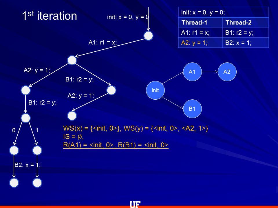 init: x = 0, y = 0; Thread-1Thread-2 A1: r1 = x;B1: r2 = y; A2: y = 1;B2: x = 1; init: x = 0, y = 0 A1; r1 = x; A2: y = 1; B1: r2 = y; 0 B2: x = 1; 1 B1: r2 = y; A2: y = 1; WS(x) = { }, WS(y) = {, } IS = ∅, R(A1) =, R(B1) = 1 st iteration init A1A2 B1