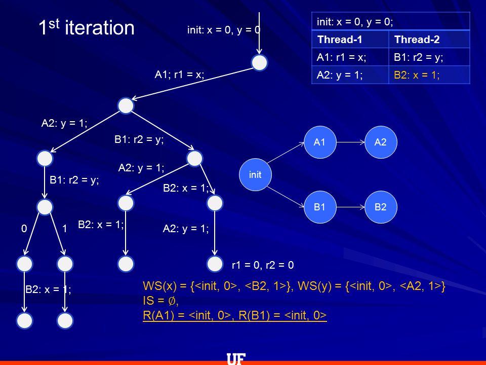 init: x = 0, y = 0; Thread-1Thread-2 A1: r1 = x;B1: r2 = y; A2: y = 1;B2: x = 1; init: x = 0, y = 0 A1; r1 = x; A2: y = 1; B1: r2 = y; 0 B2: x = 1; 1 B1: r2 = y; A2: y = 1; B2: x = 1; A2: y = 1; WS(x) = {, }, WS(y) = {, } IS = ∅, R(A1) =, R(B1) = r1 = 0, r2 = 0 1 st iteration init A1A2 B1B2