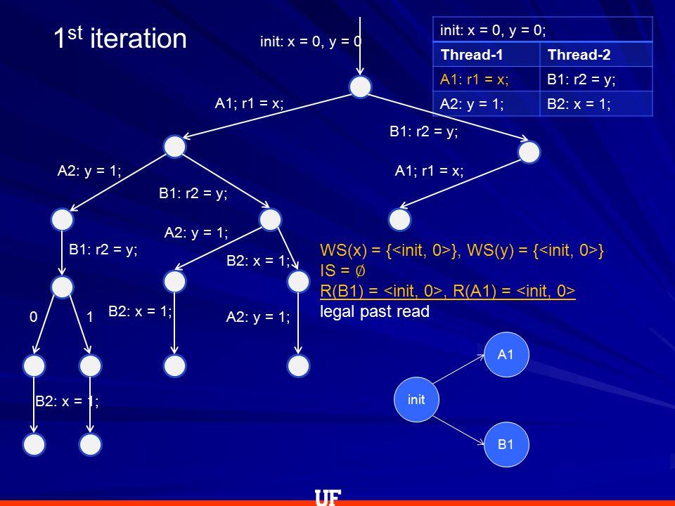 init: x = 0, y = 0; Thread-1Thread-2 A1: r1 = x;B1: r2 = y; A2: y = 1;B2: x = 1; init: x = 0, y = 0 A1; r1 = x; A2: y = 1; B1: r2 = y; 0 B2: x = 1; 1 B1: r2 = y; A2: y = 1; B2: x = 1; A2: y = 1; B1: r2 = y; A1; r1 = x; WS(x) = { }, WS(y) = { } IS = ∅ R(B1) =, R(A1) = legal past read 1 st iteration init A1 B1