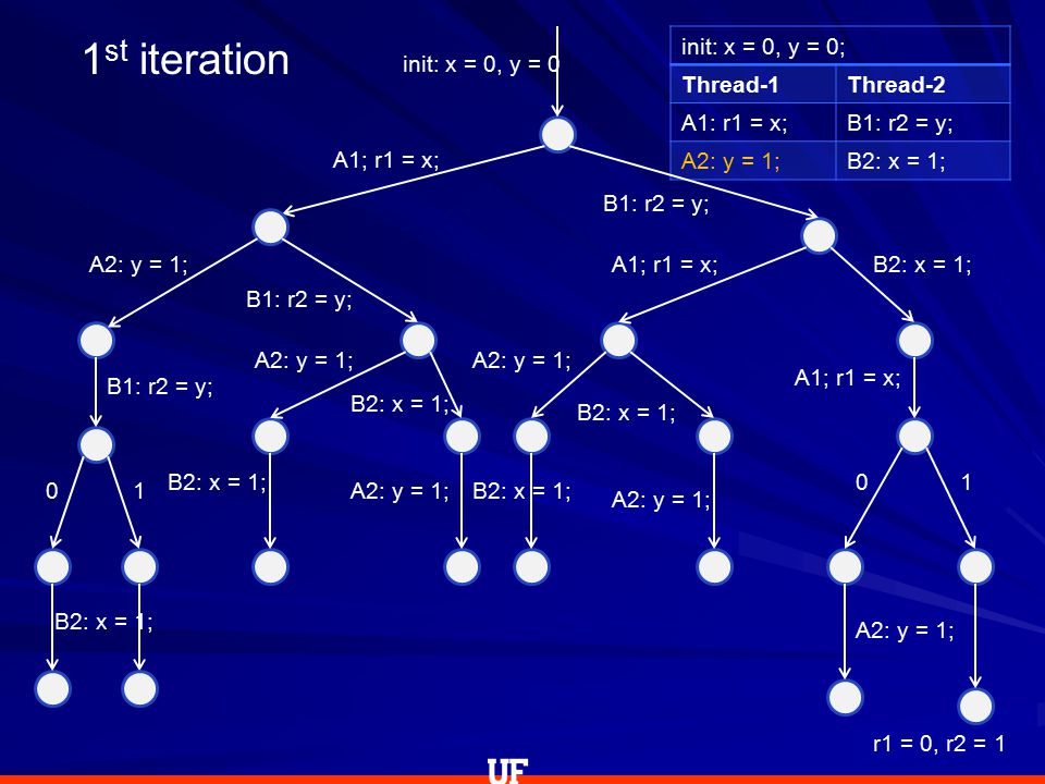 init: x = 0, y = 0; Thread-1Thread-2 A1: r1 = x;B1: r2 = y; A2: y = 1;B2: x = 1; init: x = 0, y = 0 A1; r1 = x; A2: y = 1; B1: r2 = y; 0 B2: x = 1; 1 B1: r2 = y; A2: y = 1; B2: x = 1; A2: y = 1; B1: r2 = y; A1; r1 = x; A2: y = 1; B2: x = 1; A2: y = 1; B2: x = 1; A1; r1 = x; 0 A2: y = 1; 1 r1 = 0, r2 = 1 1 st iteration