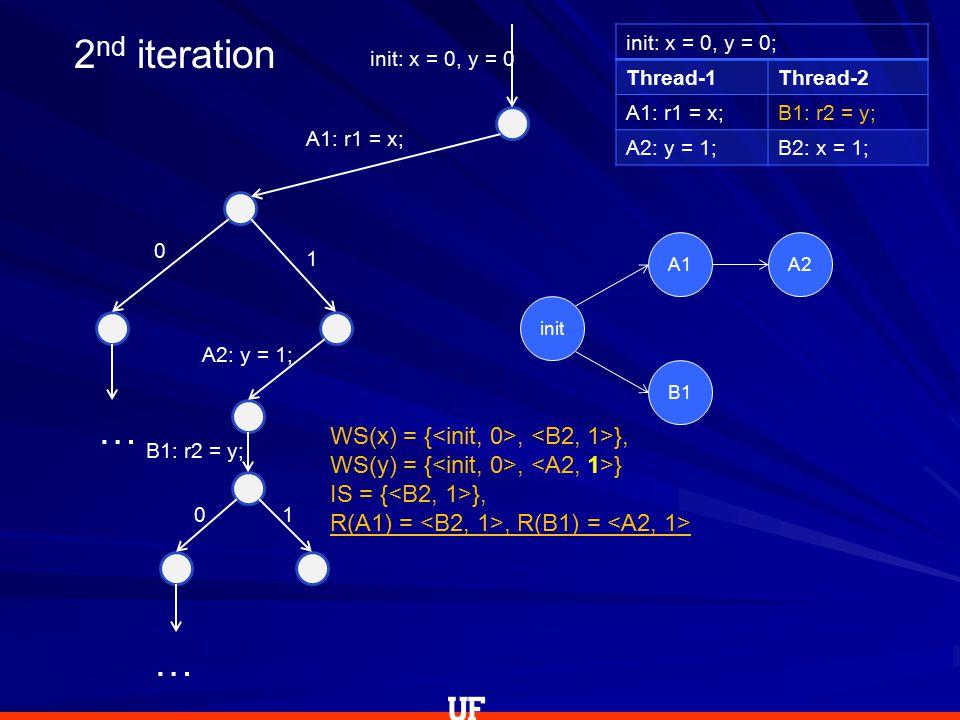 init: x = 0, y = 0; Thread-1Thread-2 A1: r1 = x;B1: r2 = y; A2: y = 1;B2: x = 1; init: x = 0, y = 0 WS(x) = {, }, WS(y) = {, } IS = { }, R(A1) =, R(B1) = 2 nd iteration A1: r1 = x; 0 1 A2: y = 1; B1: r2 = y; 01 … … init A1A2 B1