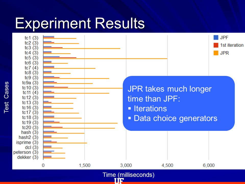 Experiment Results Test Cases Time (milliseconds) JPR takes much longer time than JPF:  Iterations  Data choice generators