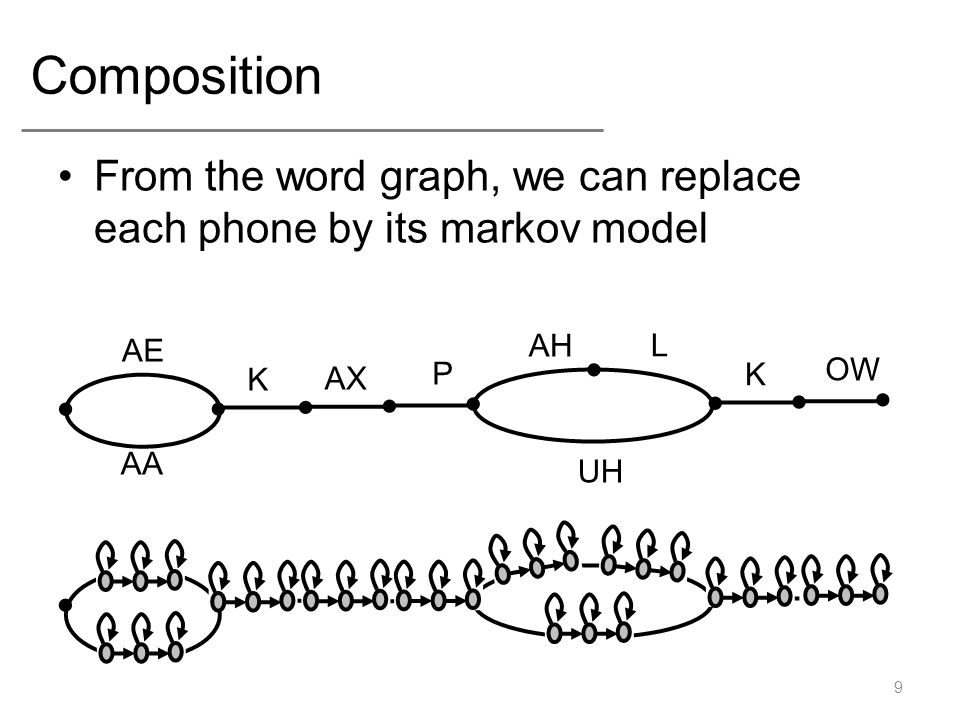 Composition From the word graph, we can replace each phone by its markov model 9