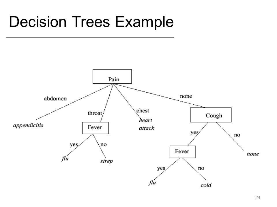 Decision Trees Example 24