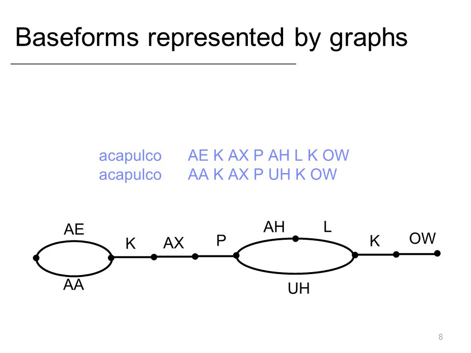 Decision Trees example Context: L1, L2, p, R1, R2 29 R1 = h YesNo Ploophole Fphysics Ftelephone Fgraph Fphoto Ppeanut Ppay Papple øapple øpsycho øpterodactyl øpneumonia Yes No PloopholeFphysics Ftelephone Fgraph Fphoto L1 = o R1 = consonant No Yes Ppeanut P pay Papple øpsycho ø pterodactyl øpneumonia Now try GOPHER