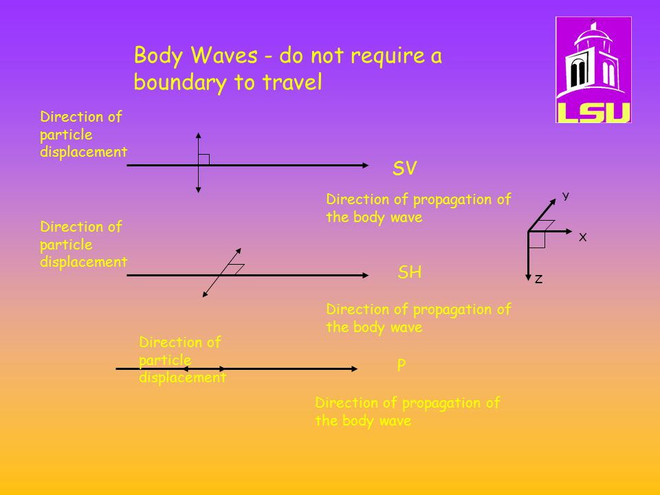 Body Waves - do not require a boundary to travel Direction of propagation of the body wave Direction of particle displacement X Y Z SV Direction of propagation of the body wave Direction of particle displacement Direction of propagation of the body wave Direction of particle displacement SH P