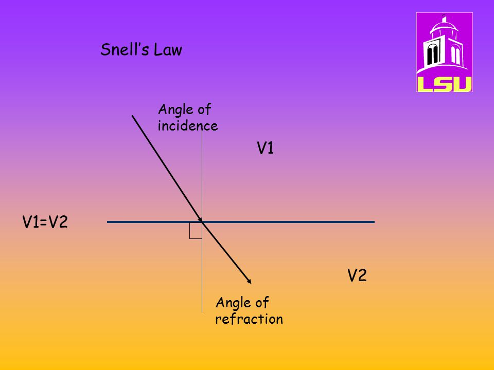 Snell's Law V1 V2 V1=V2 Angle of incidence Angle of refraction