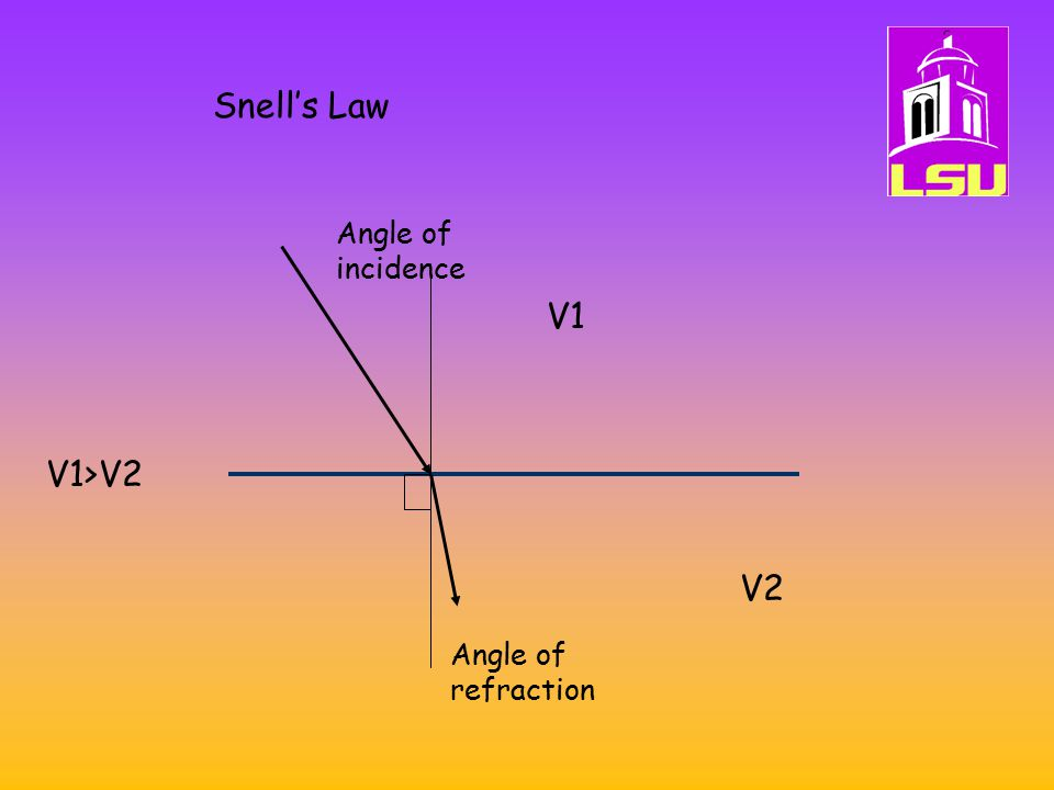 Snell's Law V1 V2 V1>V2 Angle of incidence Angle of refraction